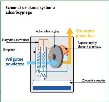 System adsorbcyjny