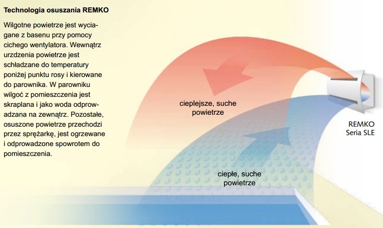 Remko SLE 40