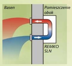 Remko SLN 60